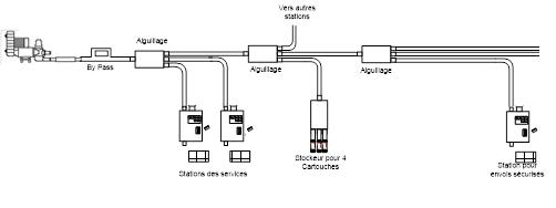 Station à déchargement automatique - Système AC4000 - Solutions pneumatiques pour la santé